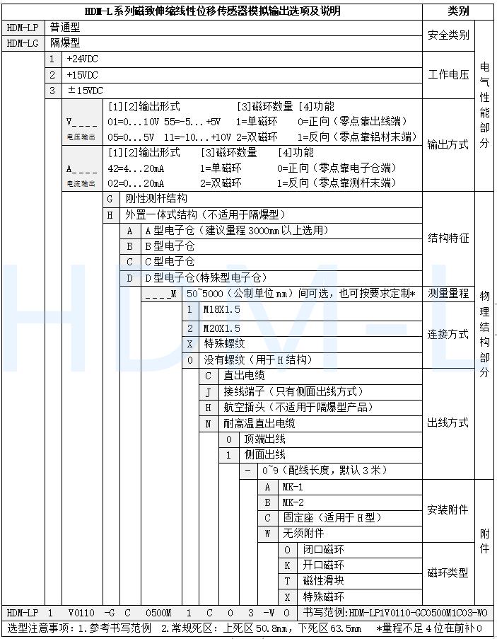 磁致伸缩位移传感器选型表