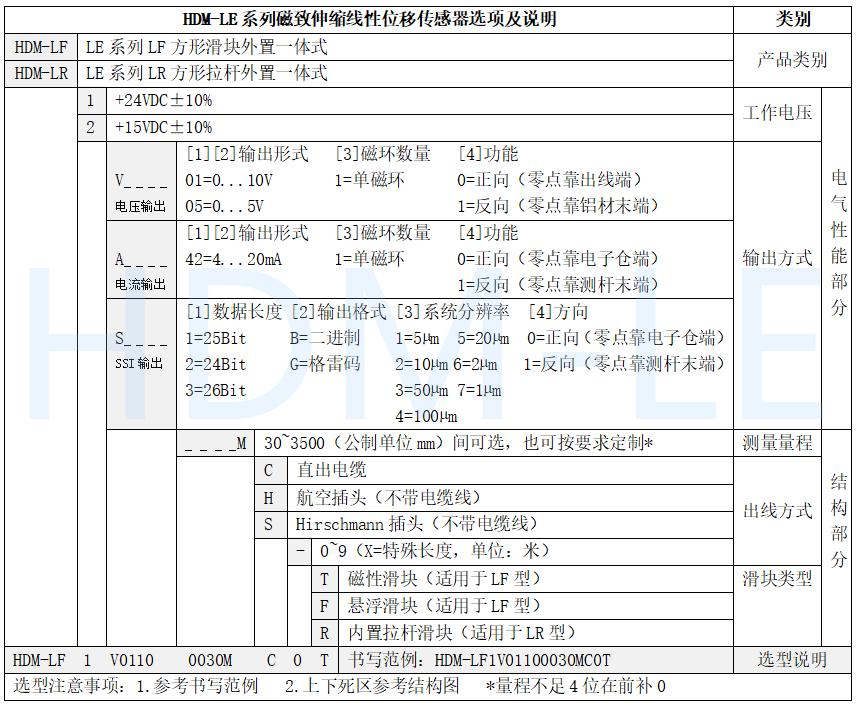 HDM-LF方型滑块磁尺选型